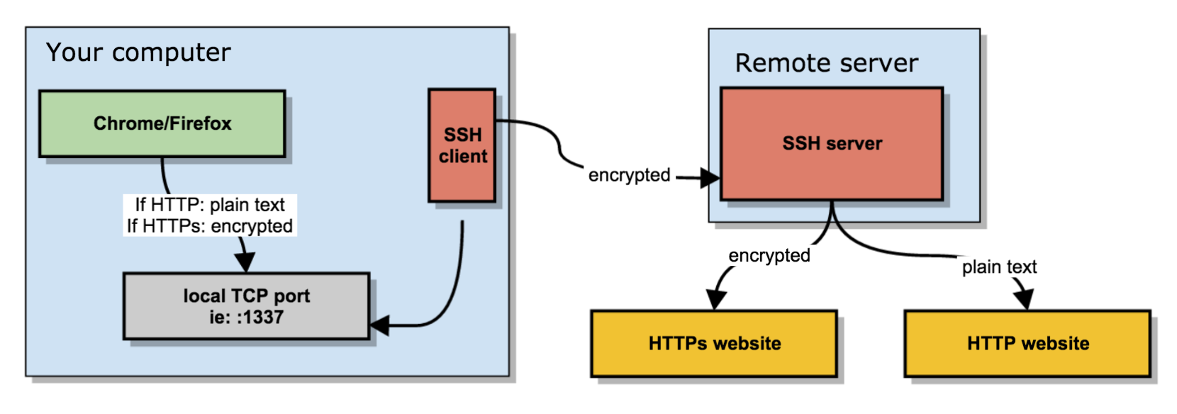 Create a SOCKS proxy on a Linux server with SSH to bypass content filters