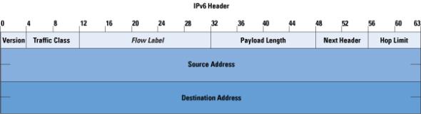 how to change ipv6 to ipv4