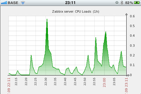 zabbix Archives — ma ttias be