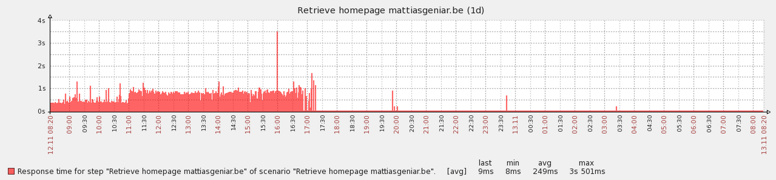 057a059f390 Benchmarking the performance of Wordfence (Wordpress)