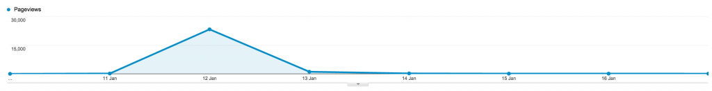 hn_frontpage_google_analytics_stats
