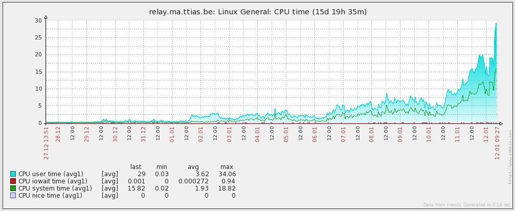 tor_relay_cpu