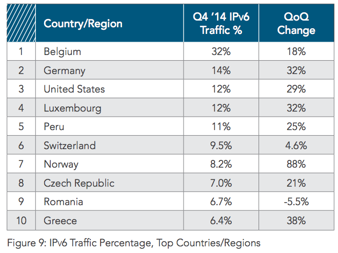 IPv6 Traffic Percentage, Top Countries/Regions