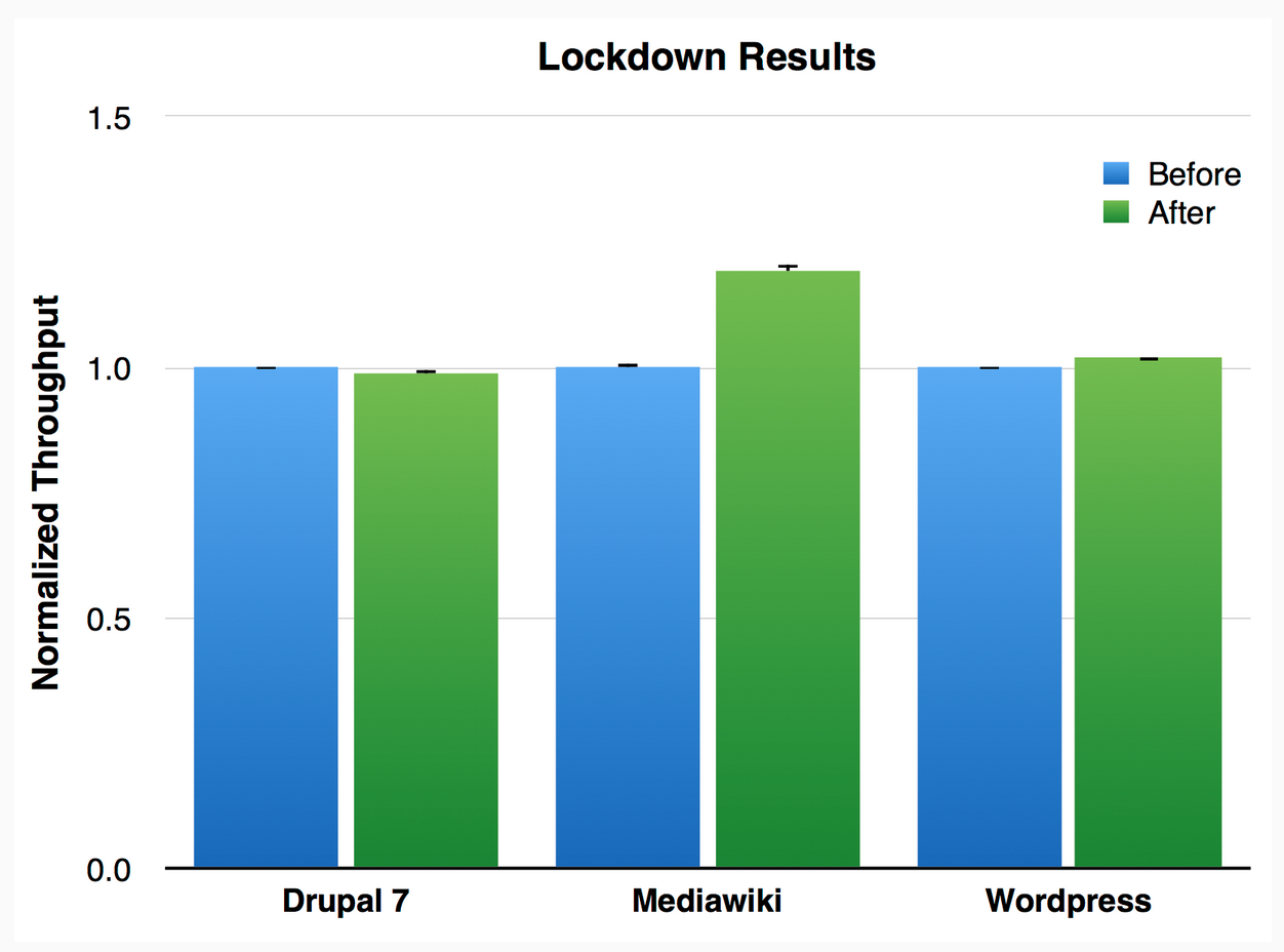 hhvm_lockdown_performance