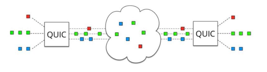 quic_multiplexing