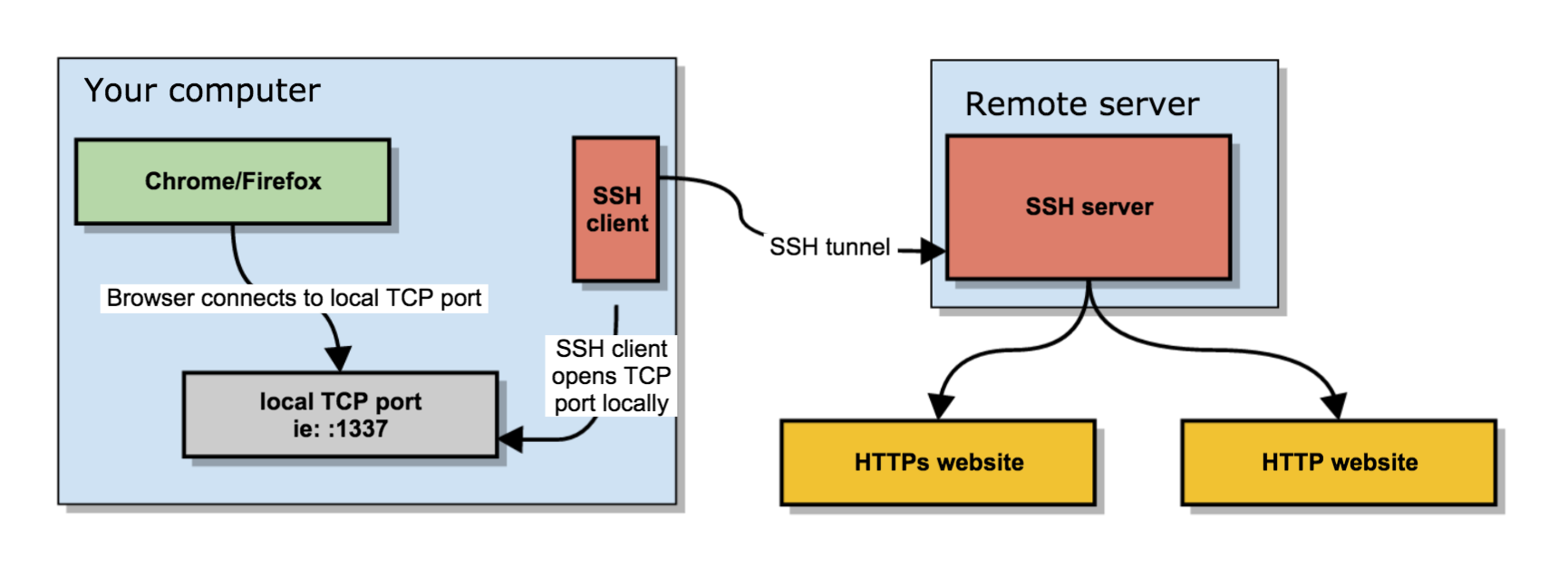 Create a SOCKS proxy on a Linux server with SSH to bypass content